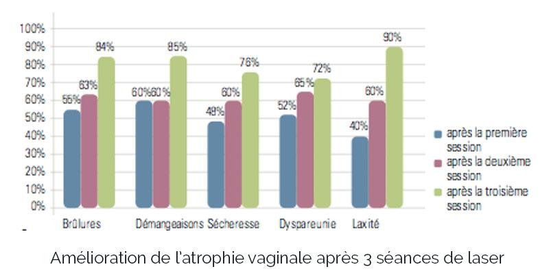 schema-amelioration-atrophie-vaginale-2